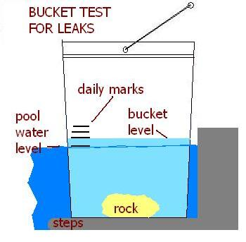 Swimming pool leak detection bucket test